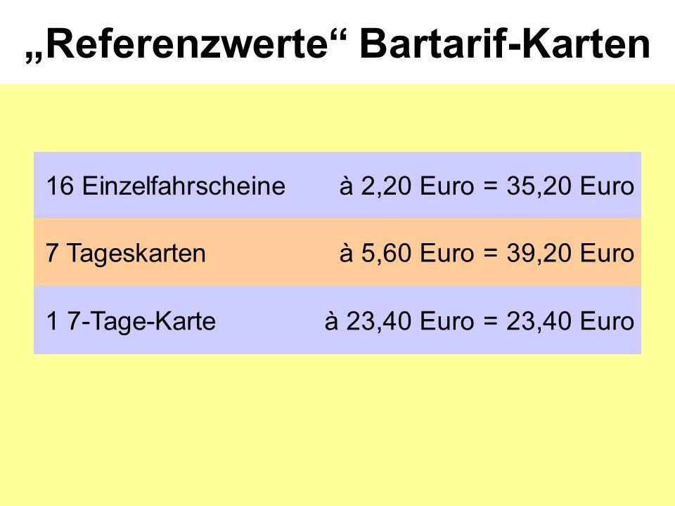 """Referenzwerte Bartarif-Karten 16 Einzelfahrscheineà 2,20 Euro=35,20 Euro 7 Tageskartenà 5,60 Euro=39,20 Euro 1 7-Tage-Karteà 23,40 Euro=23,40 Euro"