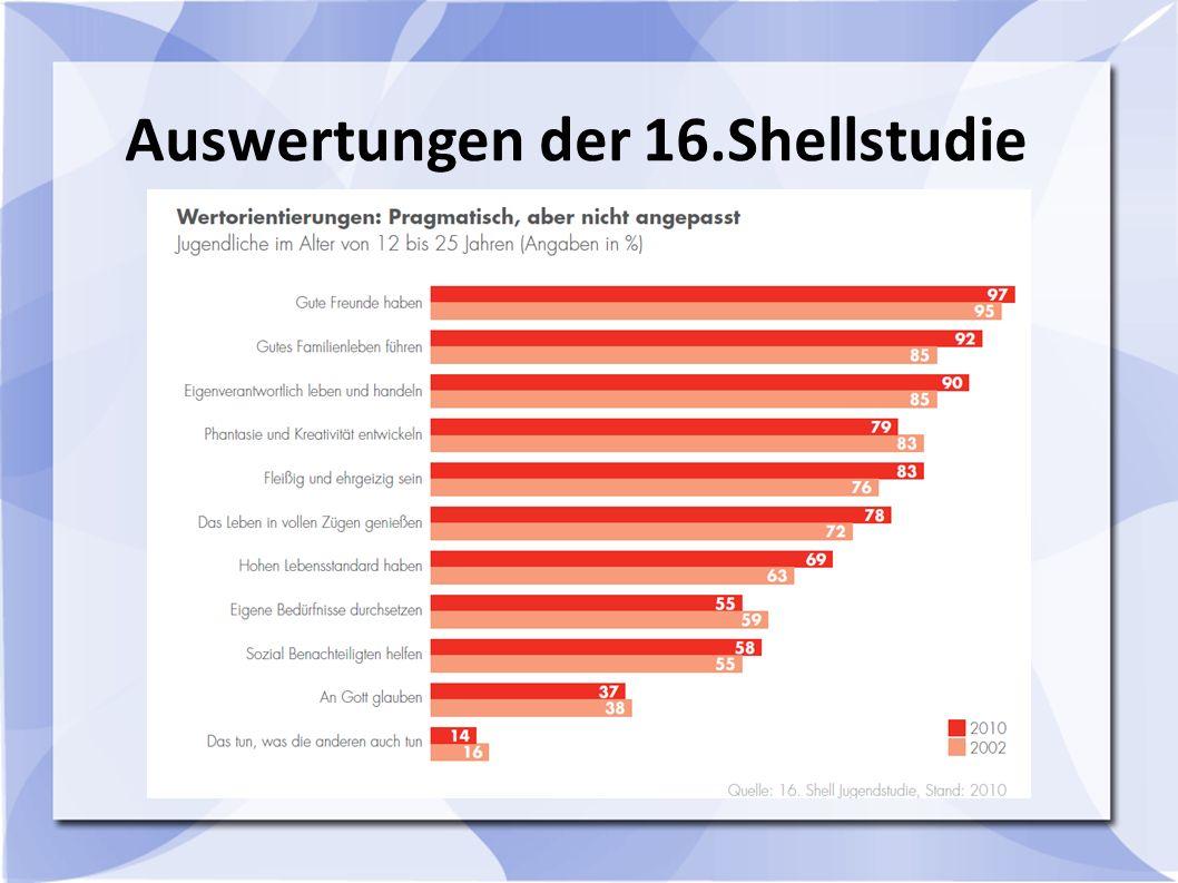 Auswertungen der 16.Shellstudie