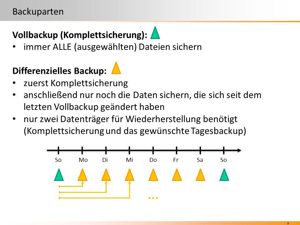 9 Backuparten Vollbackup (Komplettsicherung): immer ALLE (ausgewählten) Dateien sichern Differenzielles Backup: zuerst Komplettsicherung anschließend nur noch die Daten sichern, die sich seit dem letzten Vollbackup geändert haben nur zwei Datenträger für Wiederherstellung benötigt (Komplettsicherung und das gewünschte Tagesbackup) SoFrMoDiDoMiSaSo …