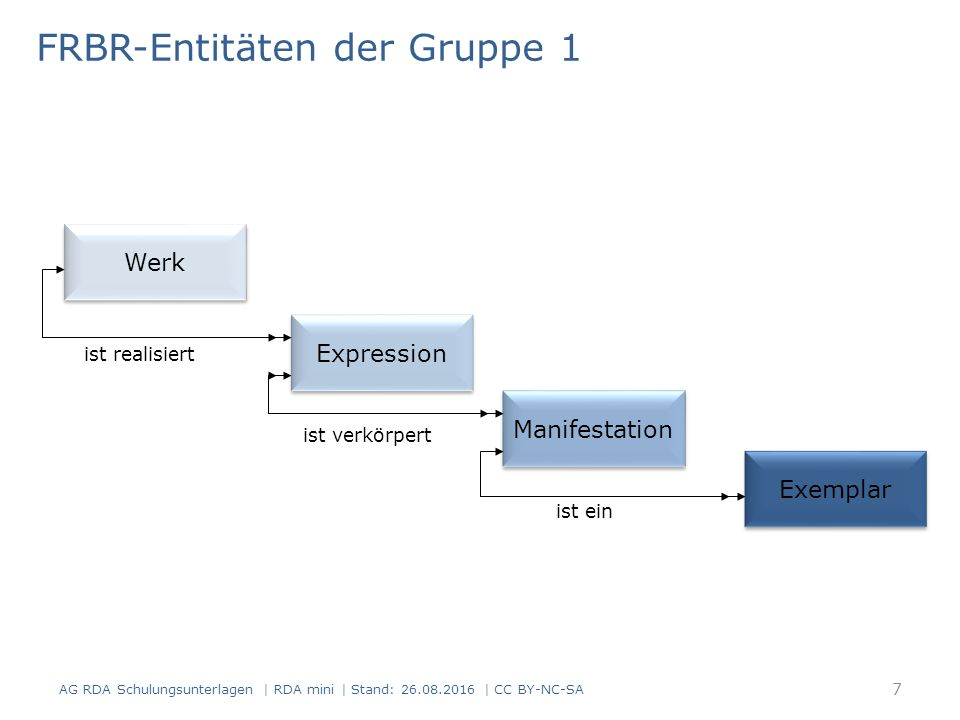 FRBR-Entitäten der Gruppe 1 Werk Expression Manifestation Exemplar ist realisiert ist verkörpert ist ein 7 AG RDA Schulungsunterlagen | RDA mini | Stand: 26.08.2016 | CC BY-NC-SA
