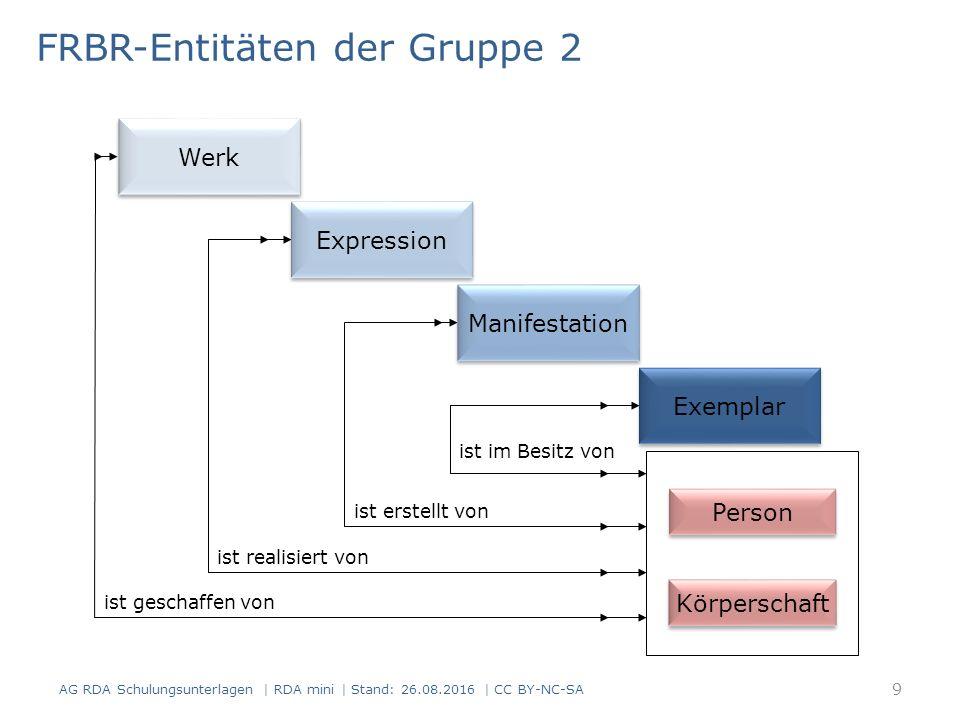 FRBR-Entitäten der Gruppe 2 Person Körperschaft ist geschaffen von ist realisiert von ist erstellt von ist im Besitz von Werk Expression Manifestation Exemplar 9 AG RDA Schulungsunterlagen | RDA mini | Stand: 26.08.2016 | CC BY-NC-SA