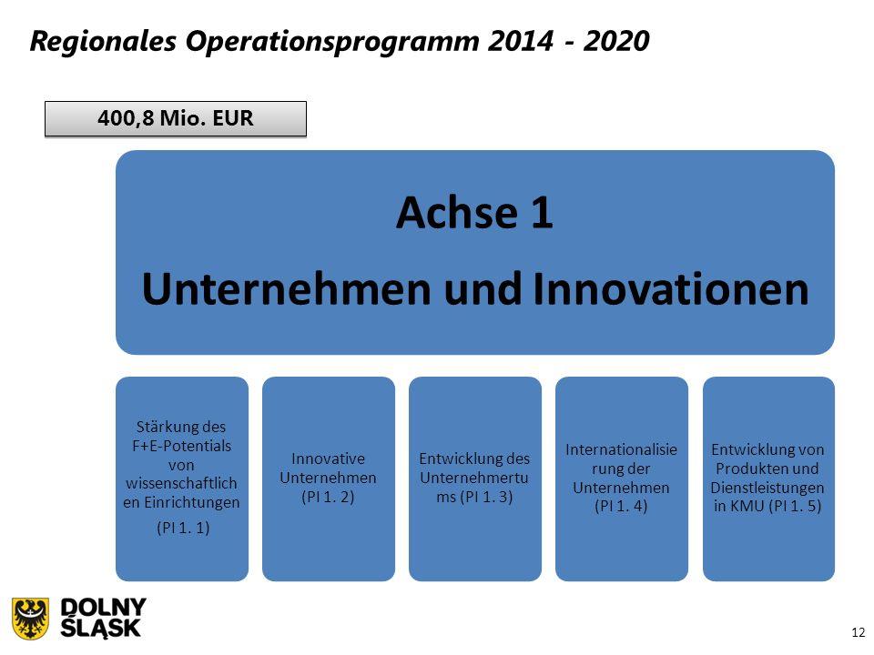 12 Regionales Operationsprogramm 2014 - 2020 400,8 Mio. EUR Achse 1 Unternehmen und Innovationen Stärkung des F+E- Potentials von wissenschaftliche n
