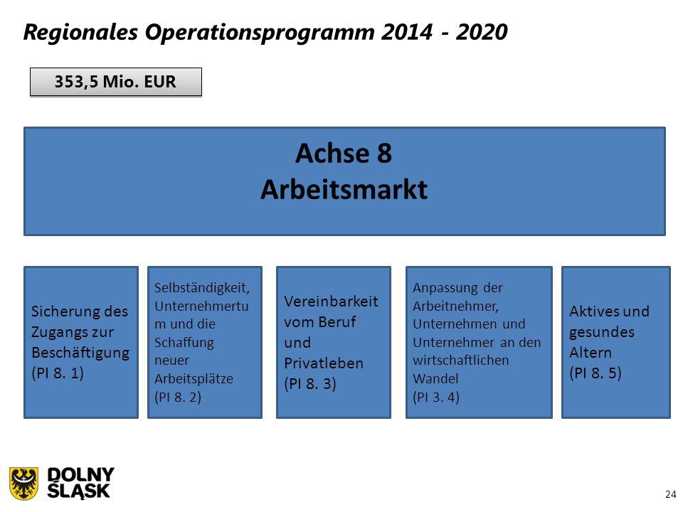 24 Regionales Operationsprogramm 2014 - 2020 353,5 Mio. EUR Achse 8 Arbeitsmarkt Sicherung des Zugangs zur Beschäftigung (PI 8. 1) Selbständigkeit, Un