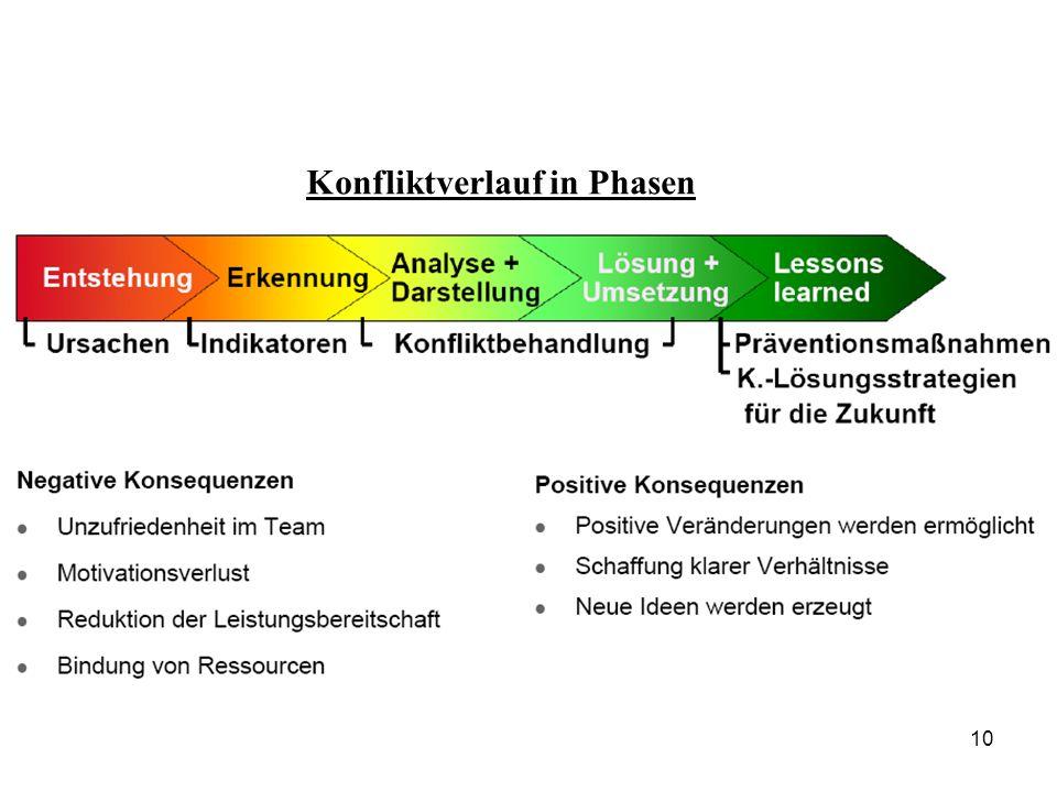 Konfliktverlauf in Phasen 10