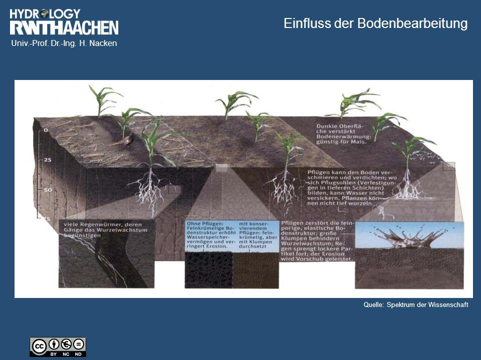 Univ.-Prof. Dr.-Ing. H. Nacken Einfluss der Bodenbearbeitung Quelle: Spektrum der Wissenschaft