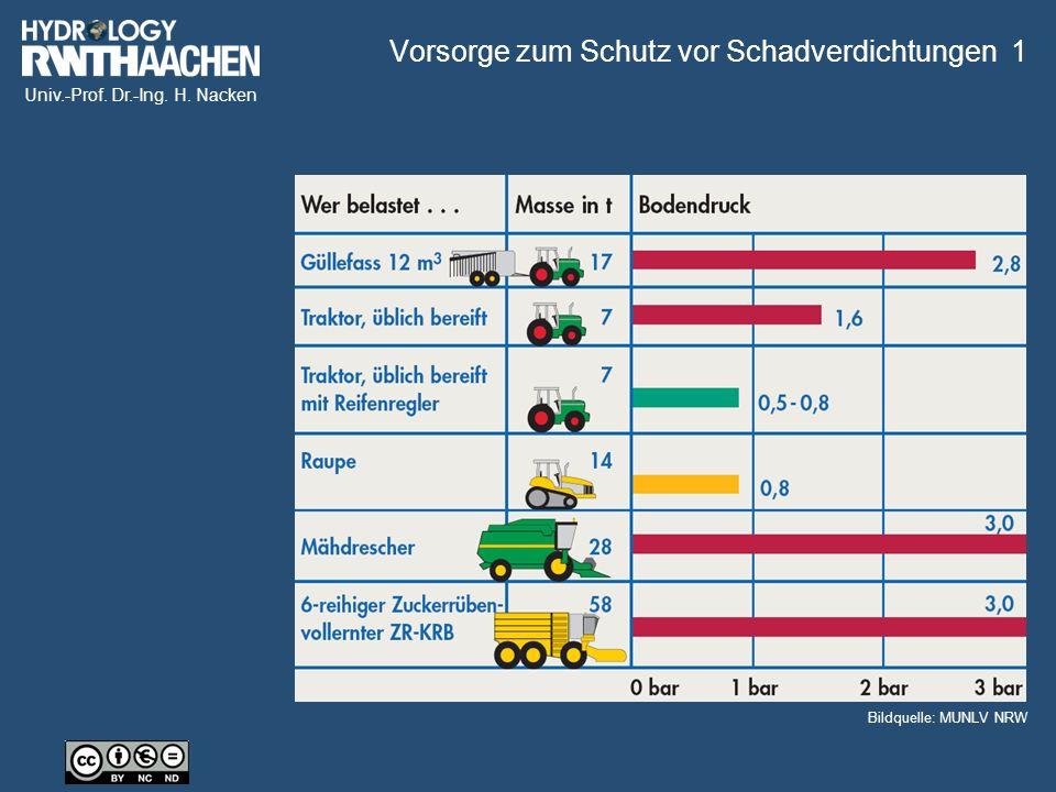 Univ.-Prof. Dr.-Ing. H. Nacken Vorsorge zum Schutz vor Schadverdichtungen 1 Bildquelle: MUNLV NRW