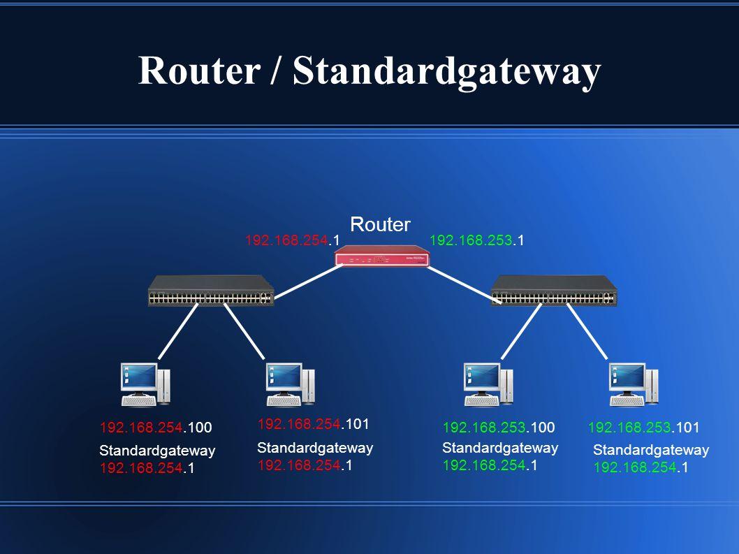 Router / Standardgateway 192.168.253.100192.168.253.101 Router 192.168.254.1192.168.253.1 192.168.254.101 192.168.254.100 Standardgateway 192.168.254.1 Standardgateway 192.168.254.1 Standardgateway 192.168.254.1 Standardgateway 192.168.254.1