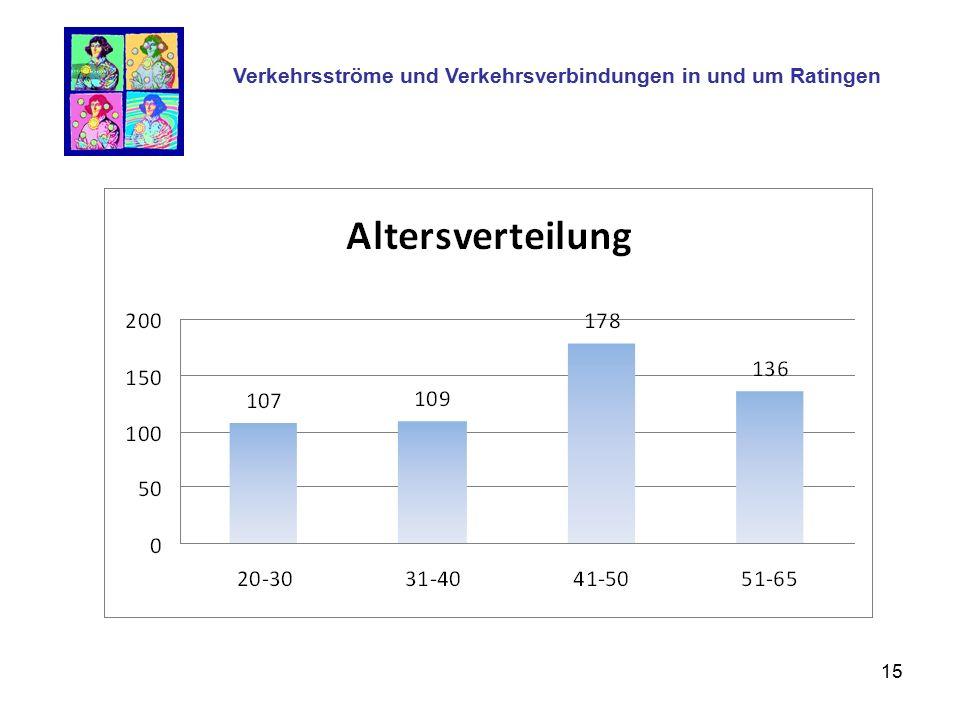 15 Verkehrsströme und Verkehrsverbindungen in und um Ratingen