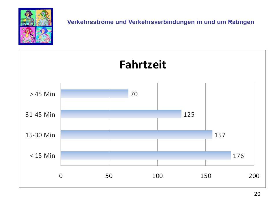 20 Verkehrsströme und Verkehrsverbindungen in und um Ratingen