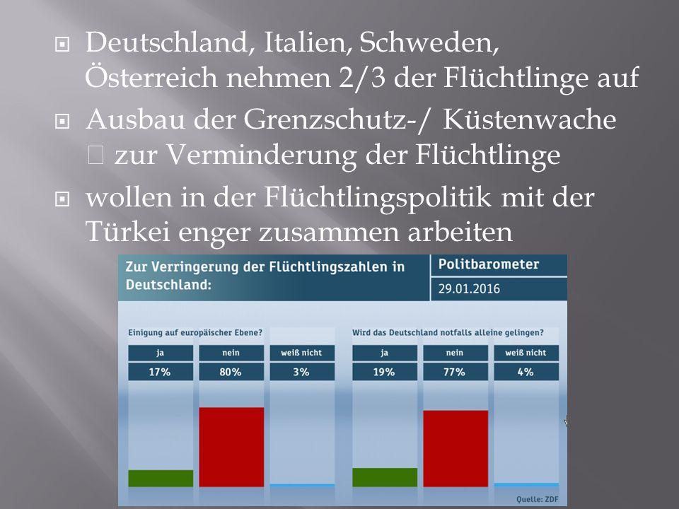  Deutschland, Italien, Schweden, Österreich nehmen 2/3 der Flüchtlinge auf  Ausbau der Grenzschutz-/ Küstenwache  zur Verminderung der Flüchtlinge  wollen in der Flüchtlingspolitik mit der Türkei enger zusammen arbeiten