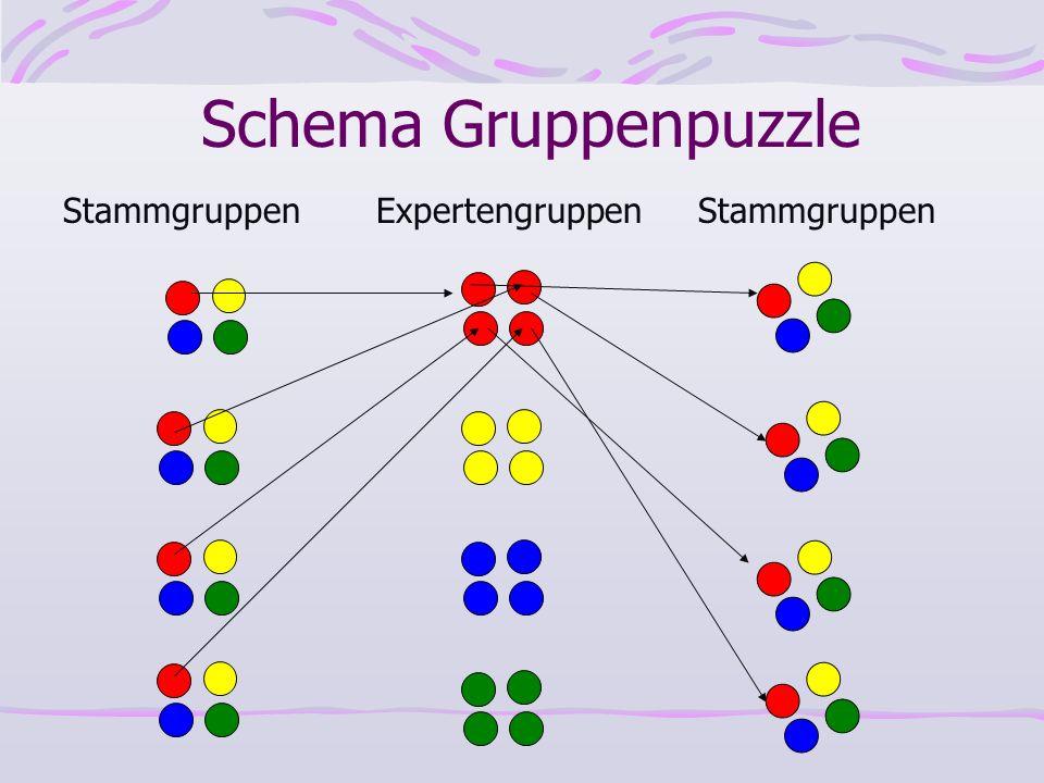 StammgruppenExpertengruppenStammgruppen Schema Gruppenpuzzle