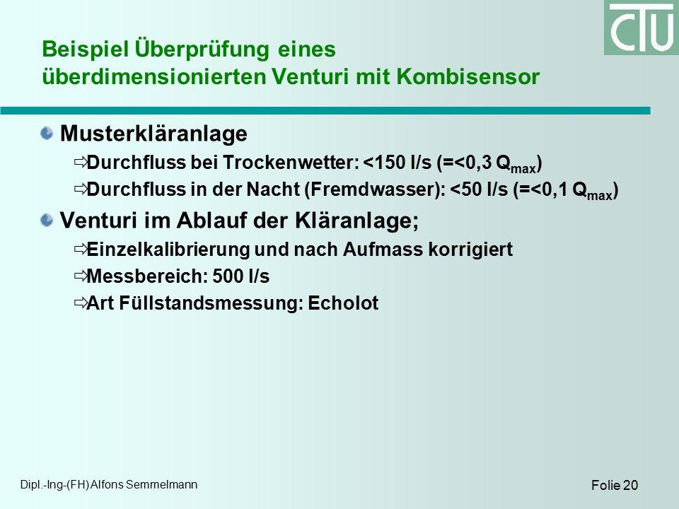 Dipl.-Ing-(FH) Alfons Semmelmann Folie 20 Beispiel Überprüfung eines überdimensionierten Venturi mit Kombisensor Musterkläranlage  Durchfluss bei Trockenwetter: <150 l/s (=<0,3 Q max )  Durchfluss in der Nacht (Fremdwasser): <50 l/s (=<0,1 Q max ) Venturi im Ablauf der Kläranlage;  Einzelkalibrierung und nach Aufmass korrigiert  Messbereich: 500 l/s  Art Füllstandsmessung: Echolot
