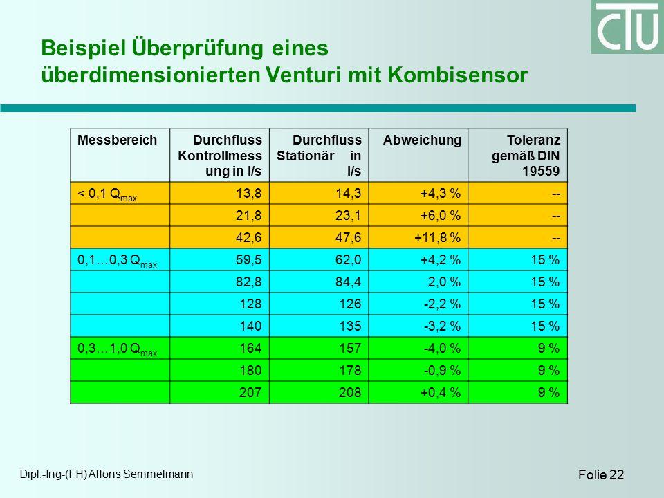Dipl.-Ing-(FH) Alfons Semmelmann Folie 22 Beispiel Überprüfung eines überdimensionierten Venturi mit Kombisensor MessbereichDurchfluss Kontrollmess ung in l/s Durchfluss Stationär in l/s AbweichungToleranz gemäß DIN 19559 < 0,1 Q max 13,814,3+4,3 %-- 21,823,1+6,0 %-- 42,647,6+11,8 %-- 0,1…0,3 Q max 59,562,0+4,2 %15 % 82,884,42,0 %15 % 128126-2,2 %15 % 140135-3,2 %15 % 0,3…1,0 Q max 164157-4,0 %9 % 180178-0,9 %9 % 207208+0,4 %9 %