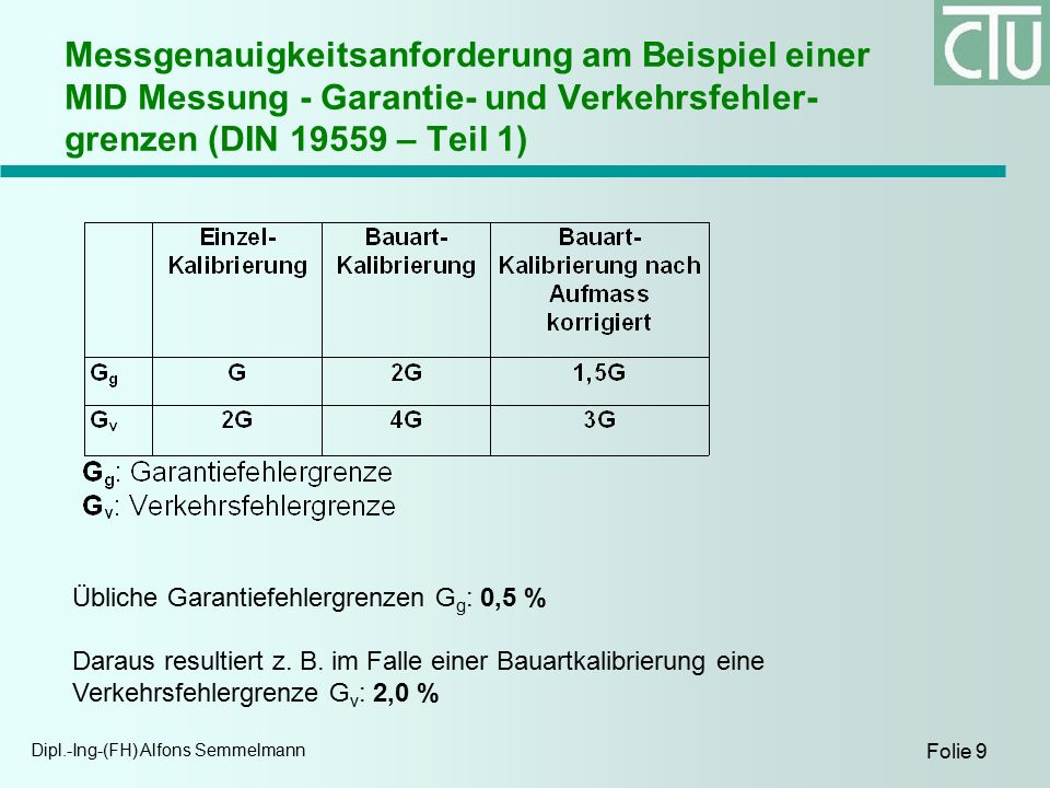 Dipl.-Ing-(FH) Alfons Semmelmann Folie 9 Messgenauigkeitsanforderung am Beispiel einer MID Messung - Garantie- und Verkehrsfehler- grenzen (DIN 19559 – Teil 1) Übliche Garantiefehlergrenzen G g : 0,5 % Daraus resultiert z.