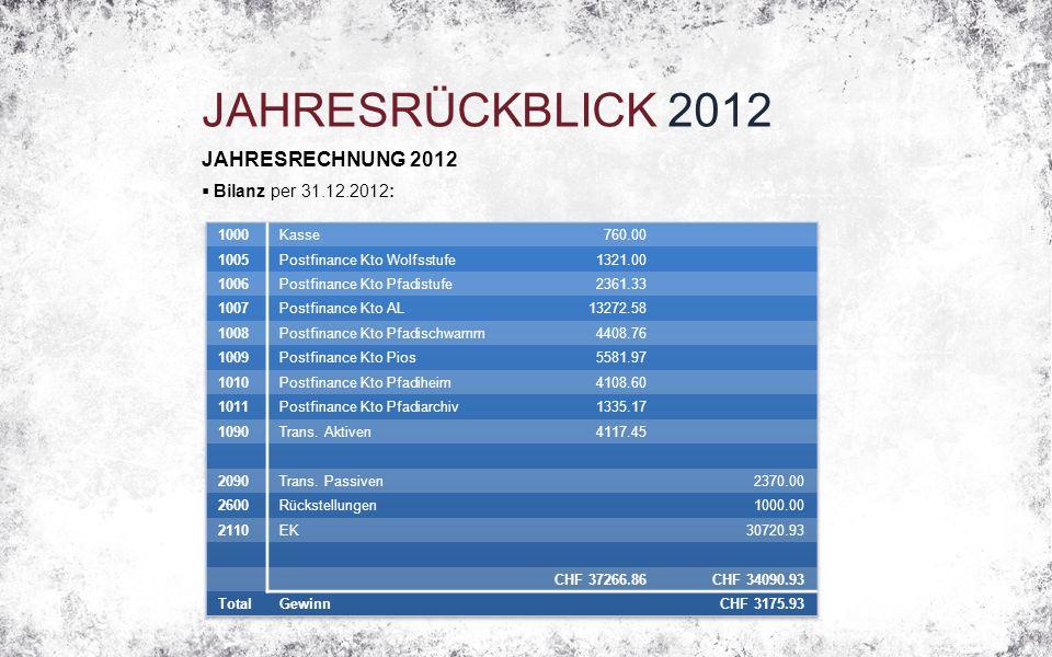 JAHRESRÜCKBLICK 2012 JAHRESRECHNUNG 2012  Bilanz per 31.12.2012: