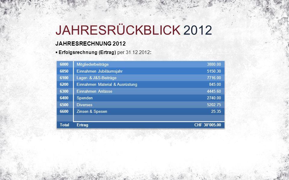 JAHRESRÜCKBLICK 2012 JAHRESRECHNUNG 2012  Erfolgsrechnung (Ertrag) per 31.12.2012: