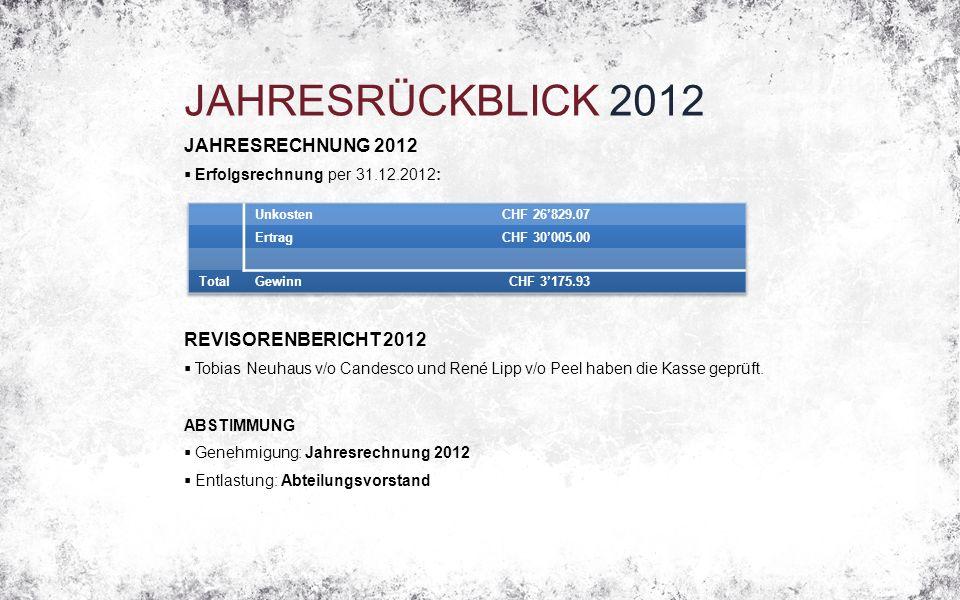 JAHRESRÜCKBLICK 2012 JAHRESRECHNUNG 2012  Erfolgsrechnung per 31.12.2012: REVISORENBERICHT 2012  Tobias Neuhaus v/o Candesco und René Lipp v/o Peel haben die Kasse geprüft.