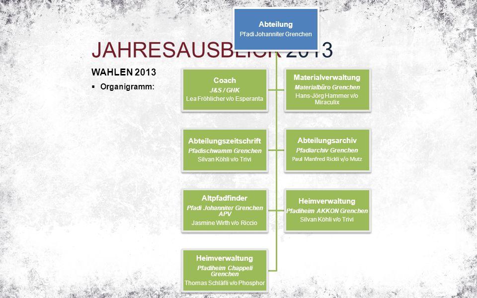 JAHRESAUSBLICK 2013 WAHLEN 2013  Organigramm: Abteilung Pfadi Johanniter Grenchen Coach J&S / GHK Lea Fröhlicher v/o Esperanta Materialverwaltung Mat