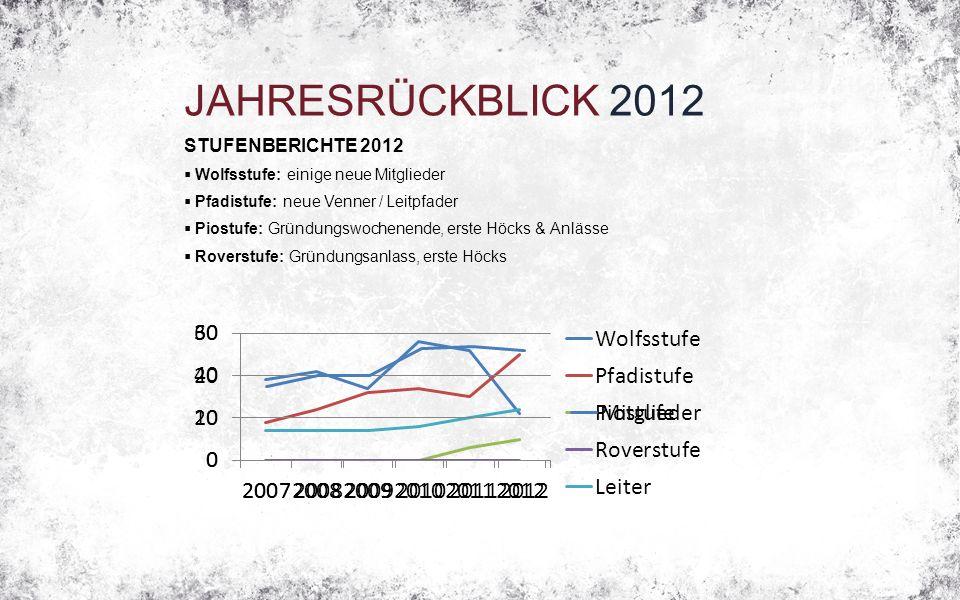 JAHRESRÜCKBLICK 2012 STUFENBERICHTE 2012  Wolfsstufe: einige neue Mitglieder  Pfadistufe: neue Venner / Leitpfader  Piostufe: Gründungswochenende,
