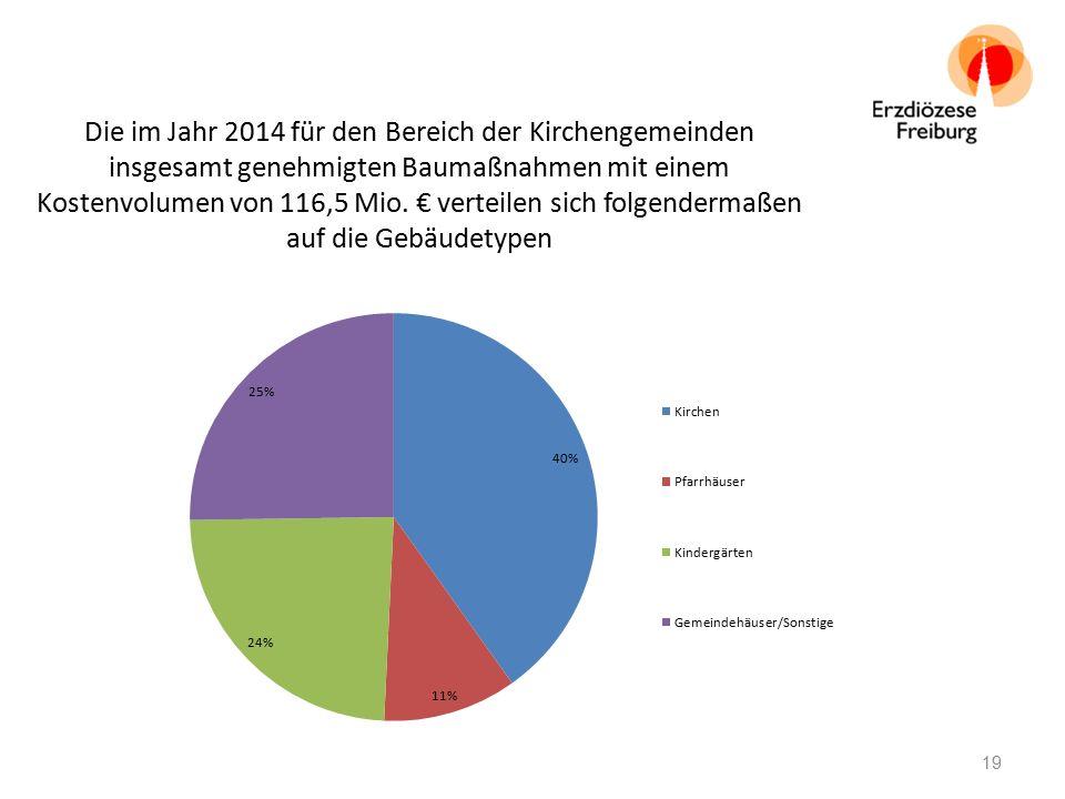Die im Jahr 2014 für den Bereich der Kirchengemeinden insgesamt genehmigten Baumaßnahmen mit einem Kostenvolumen von 116,5 Mio. € verteilen sich folge
