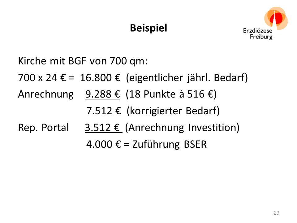 Beispiel Kirche mit BGF von 700 qm: 700 x 24 € = 16.800 € (eigentlicher jährl. Bedarf) Anrechnung 9.288 € (18 Punkte à 516 €) 7.512 € (korrigierter Be