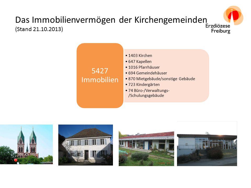 Das Immobilienvermögen der Kirchengemeinden (Stand 21.10.2013) 1403 Kirchen 647 Kapellen 1016 Pfarrhäuser 694 Gemeindehäuser 870 Mietgebäude/sonstige