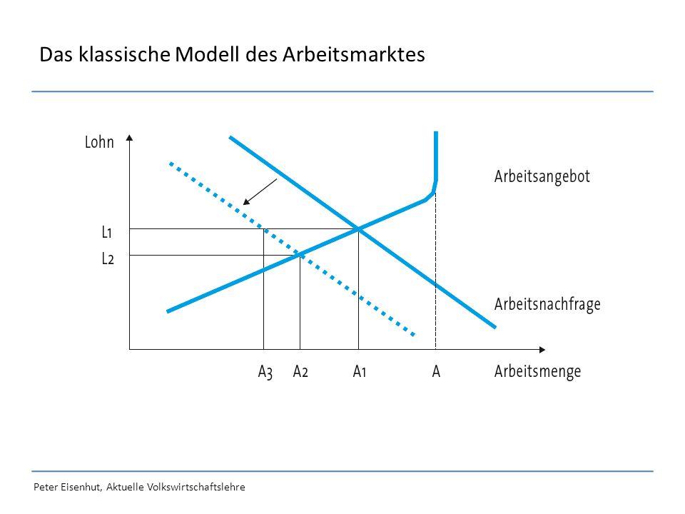 Peter Eisenhut, Aktuelle Volkswirtschaftslehre Das klassische Modell des Arbeitsmarktes