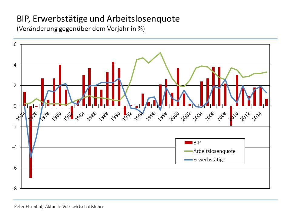 Peter Eisenhut, Aktuelle Volkswirtschaftslehre BIP, Erwerbstätige und Arbeitslosenquote (Veränderung gegenüber dem Vorjahr in %)