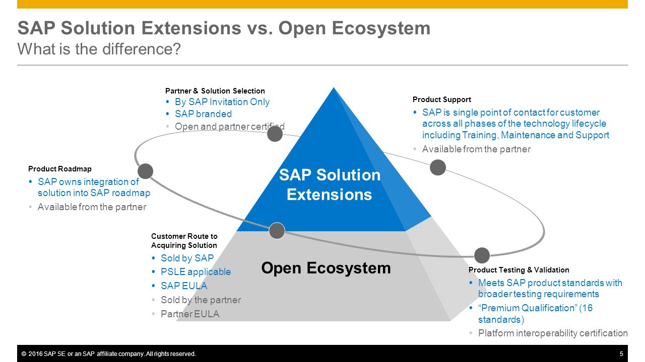 ©2016 SAP SE or an SAP affiliate company. All rights reserved.5 SAP Solution Extensions Open Ecosystem SAP Solution Extensions vs. Open Ecosystem What