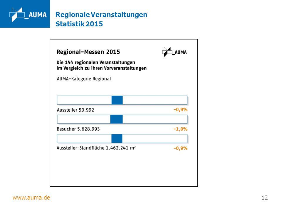 www.auma.de 12 Regionale Veranstaltungen Statistik 2015