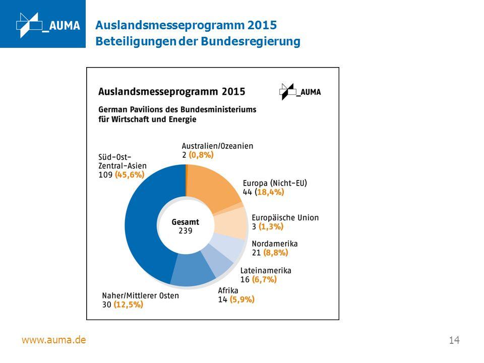 www.auma.de 14 Auslandsmesseprogramm 2015 Beteiligungen der Bundesregierung