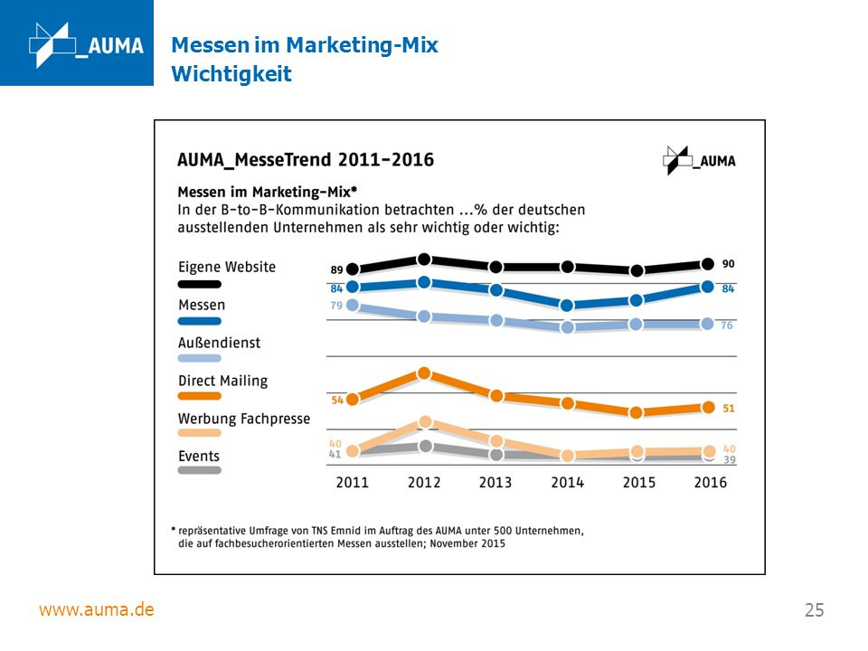 www.auma.de 25 Messen im Marketing-Mix Wichtigkeit