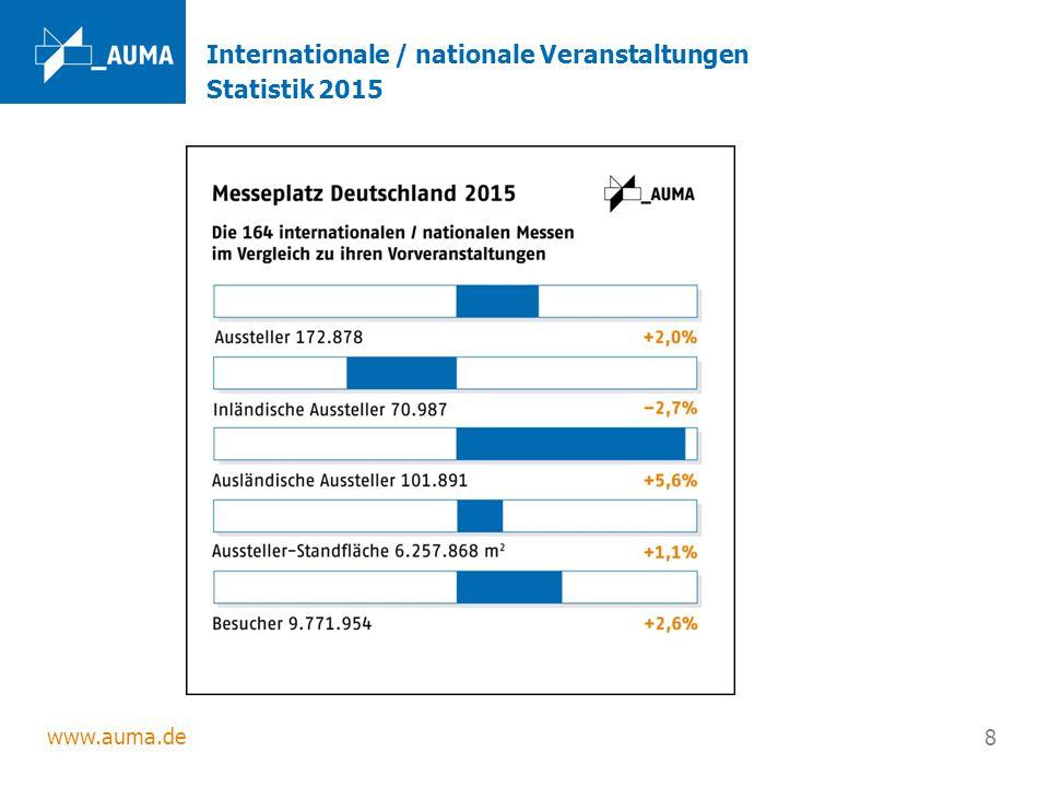 www.auma.de 8 Internationale / nationale Veranstaltungen Statistik 2015