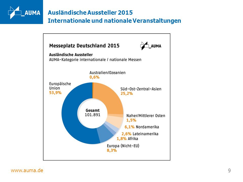 www.auma.de 9 Ausländische Aussteller 2015 Internationale und nationale Veranstaltungen