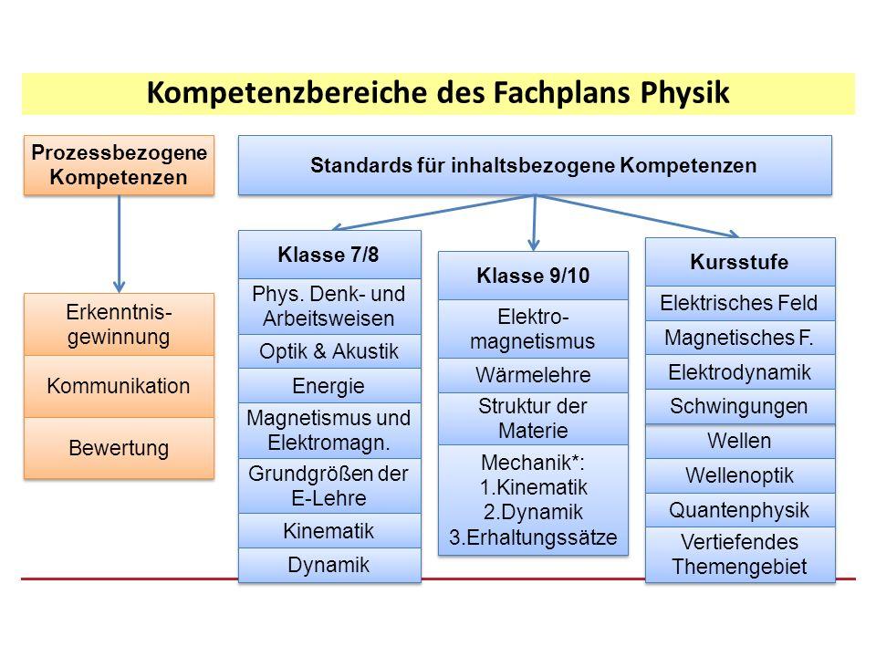 Struktur der Fachpläne (Beispiel: pbK aus Physik – G8) Kompetenz- beschreibung Kompetenz- Bereich Kompetenz- Bereich Teilkompetenzen bis MSA / Kl.