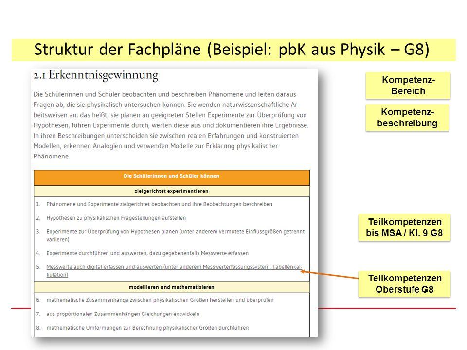 Struktur der Fachpläne (Beispiel: pbK aus Physik – G8) Kompetenz- beschreibung Kompetenz- Bereich Kompetenz- Bereich Teilkompetenzen bis MSA / Kl. 9 G