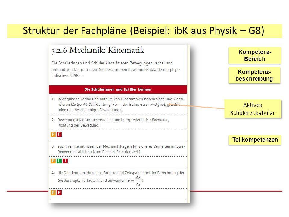 Struktur der Fachpläne (Beispiel: ibK aus Physik – G8) Kompetenz- beschreibung Kompetenz- Bereich Kompetenz- Bereich Teilkompetenzen Aktives Schülervo