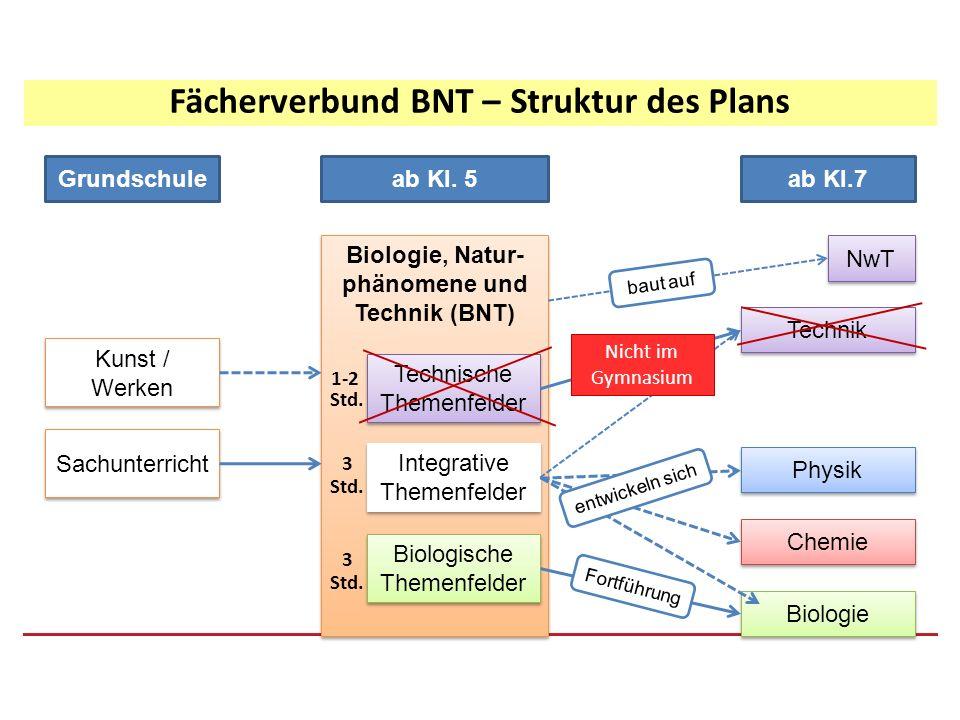 Biologie, Natur- phänomene und Technik (BNT) Grundschuleab Kl. 5ab Kl.7 Technische Themenfelder Integrative Themenfelder Biologische Themenfelder Sach