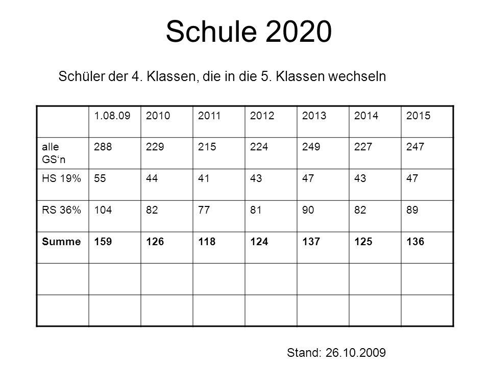 Schule 2020 Schüler der 4. Klassen, die in die 5.