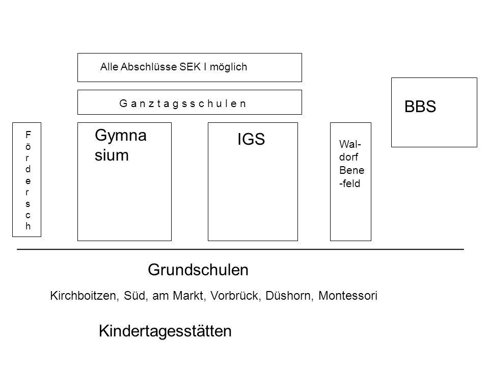 Kindertagesstätten Kirchboitzen, Süd, am Markt, Vorbrück, Düshorn, Montessori Grundschulen _________________________________________________ Gymna sium IGS FörderschFördersch BBS Wal- dorf Bene -feld G a n z t a g s s c h u l e n Alle Abschlüsse SEK I möglich