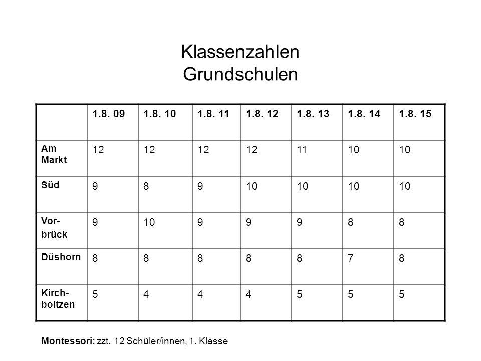 Klassenzahlen Grundschulen 1.8. 091.8. 101.8. 111.8. 121.8. 131.8. 141.8. 15 Am Markt 12 1110 Süd 98910 Vor- brück 91099988 Düshorn 8888878 Kirch- boi