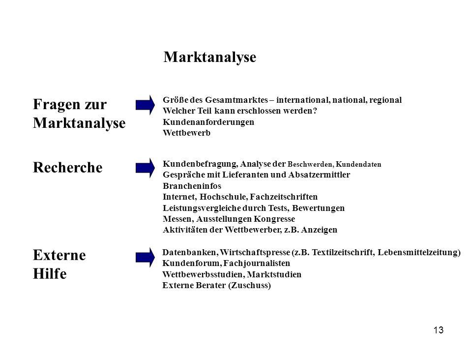 Marktanalyse Marktforschung Fragen zur Marktanalyse Größe des Gesamtmarktes – international, national, regional Welcher Teil kann erschlossen werden?