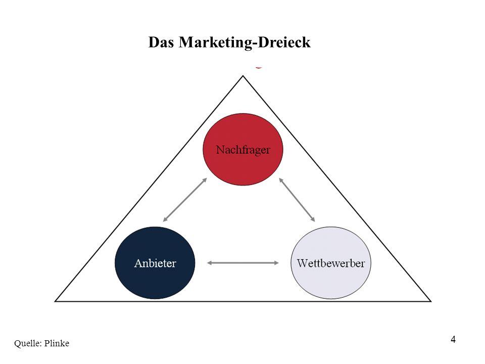 Grundbausteine des Marketing 5