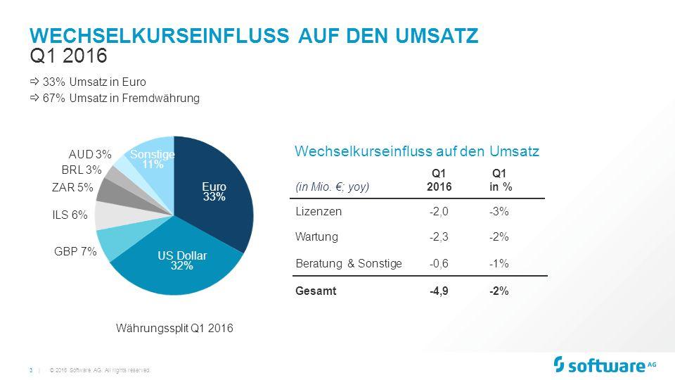 3 | WECHSELKURSEINFLUSS AUF DEN UMSATZ © 2016 Software AG.