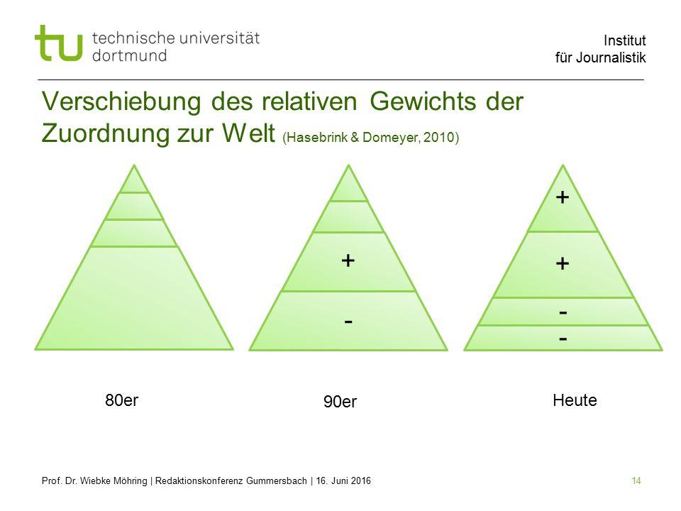 Institut für Journalistik 14 Verschiebung des relativen Gewichts der Zuordnung zur Welt (Hasebrink & Domeyer, 2010) Prof.