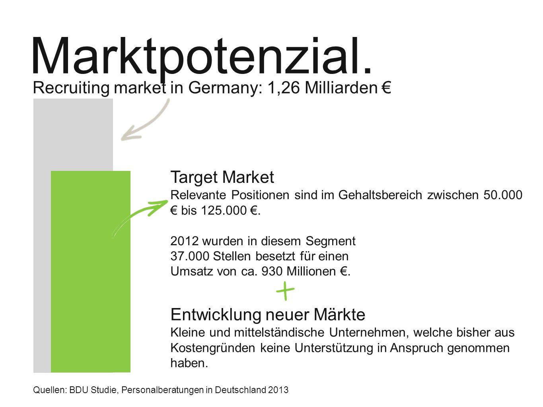 Marktpotenzial. Recruiting market in Germany: 1,26 Milliarden € Target Market Relevante Positionen sind im Gehaltsbereich zwischen 50.000 € bis 125.00