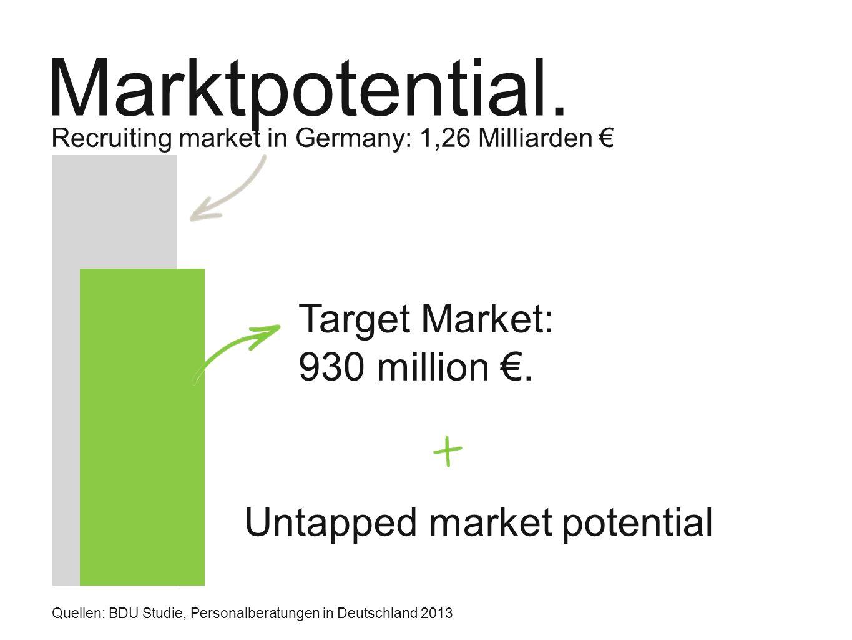 Marktpotenzial.