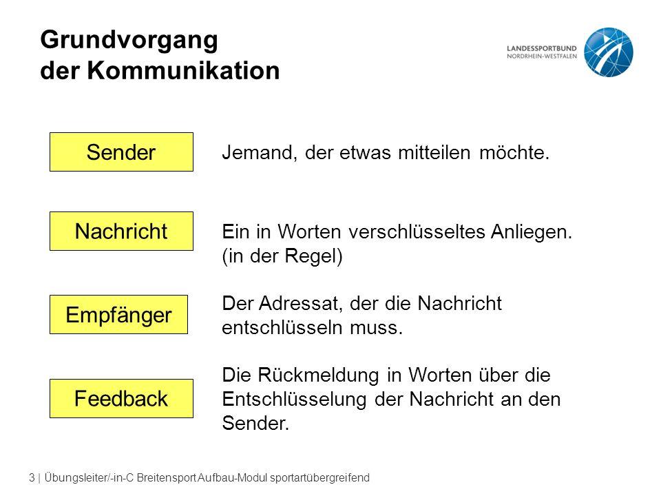 3 | Übungsleiter/-in-C Breitensport Aufbau-Modul sportartübergreifend Grundvorgang der Kommunikation SenderEmpfängerFeedbackNachricht Jemand, der etwas mitteilen möchte.