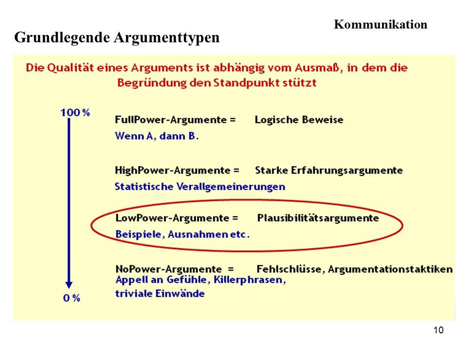 Grundlegende Argumenttypen 10 Kommunikation