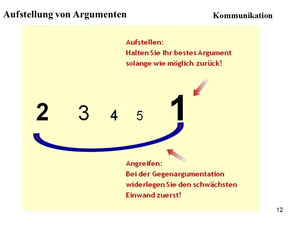 Aufstellung von Argumenten 12 Kommunikation